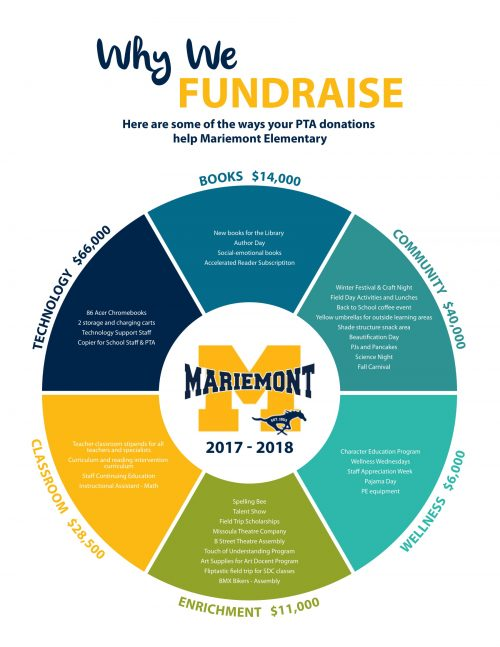 Mariemont How We Use Funds 2018